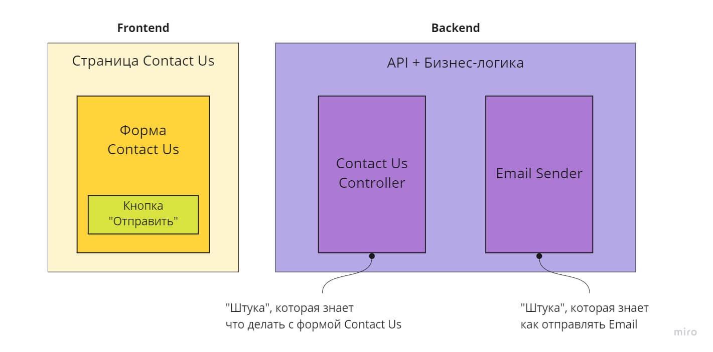 Дизайн системы Contact Us