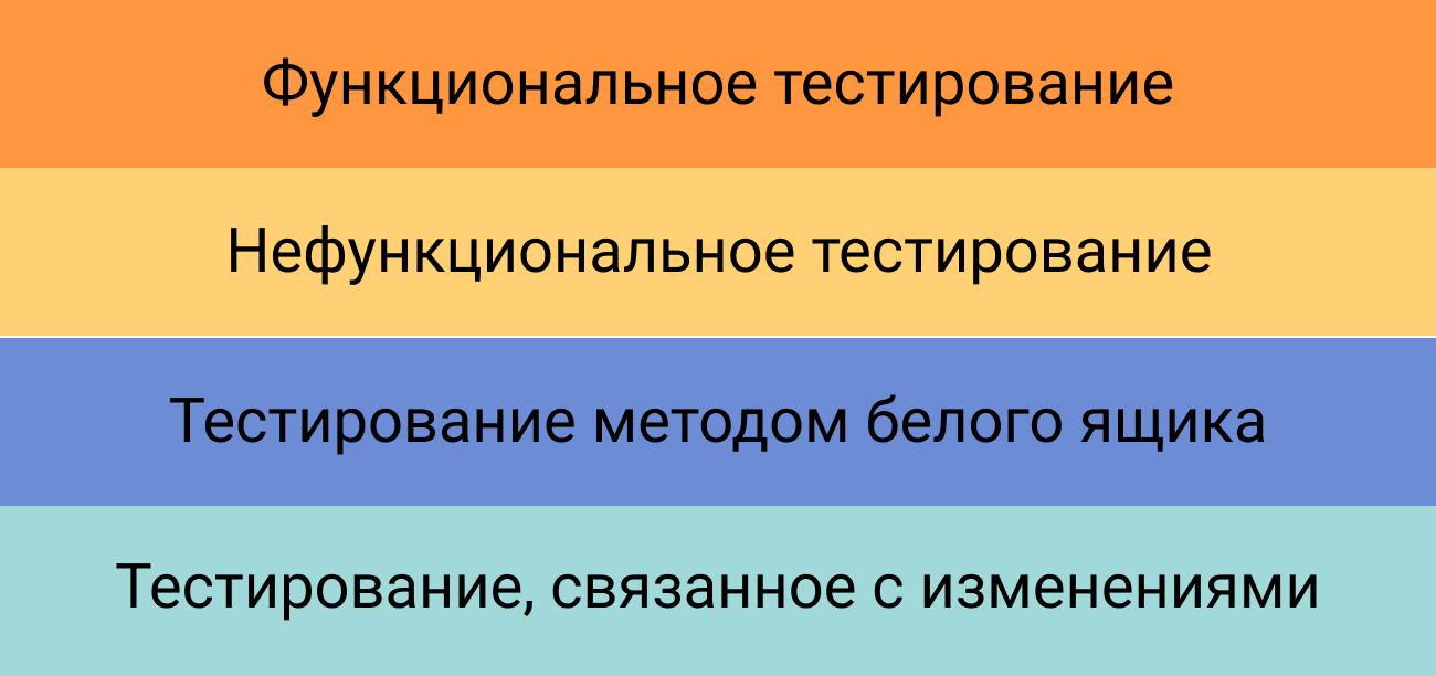 Типы тестирования