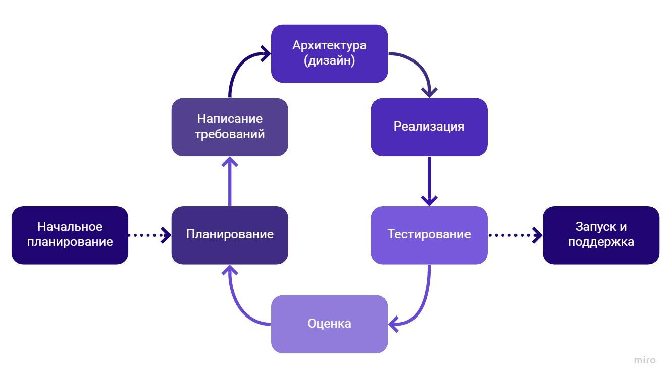 Итеративная (инкрементальная) модель / Incremental development
