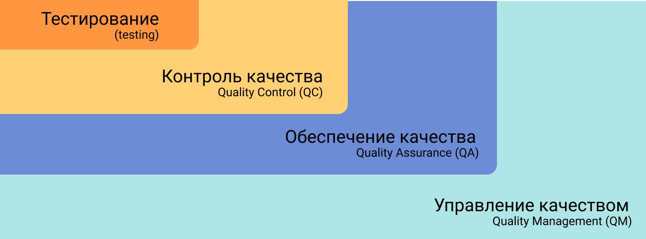 Структура процессов связанных с качеством