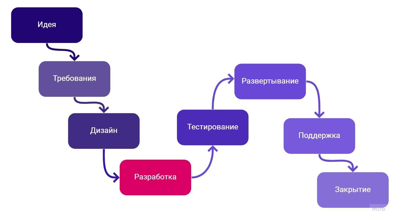 Разработка - этап SDLC