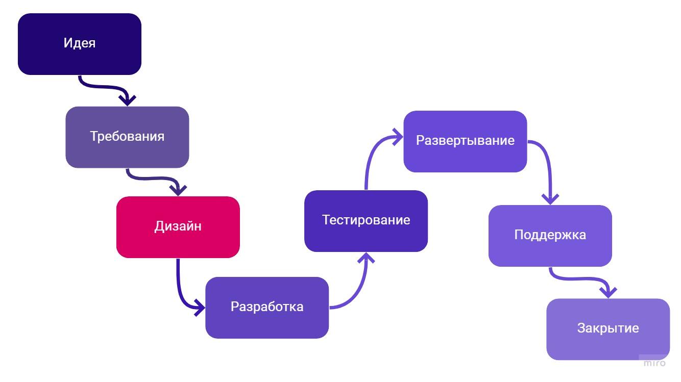 Дизайн - этап SDLC