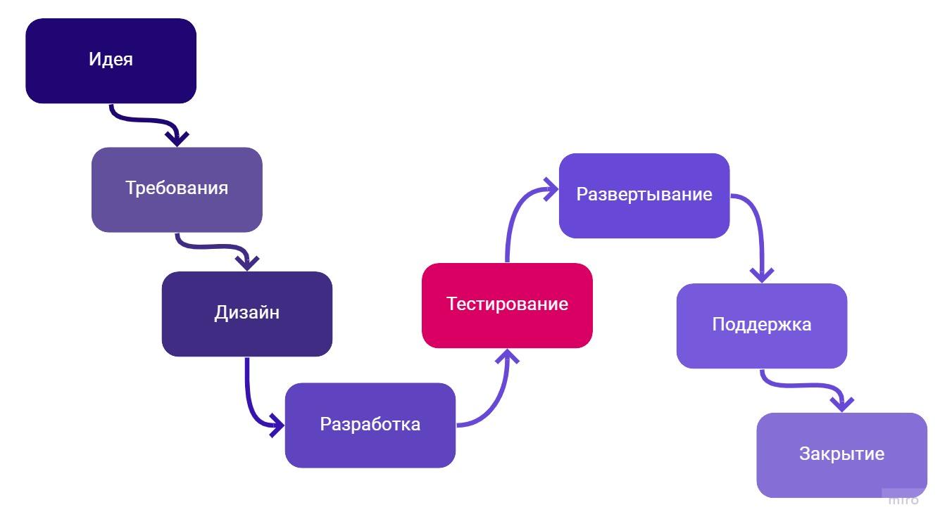 Тестирование - этап SDLC