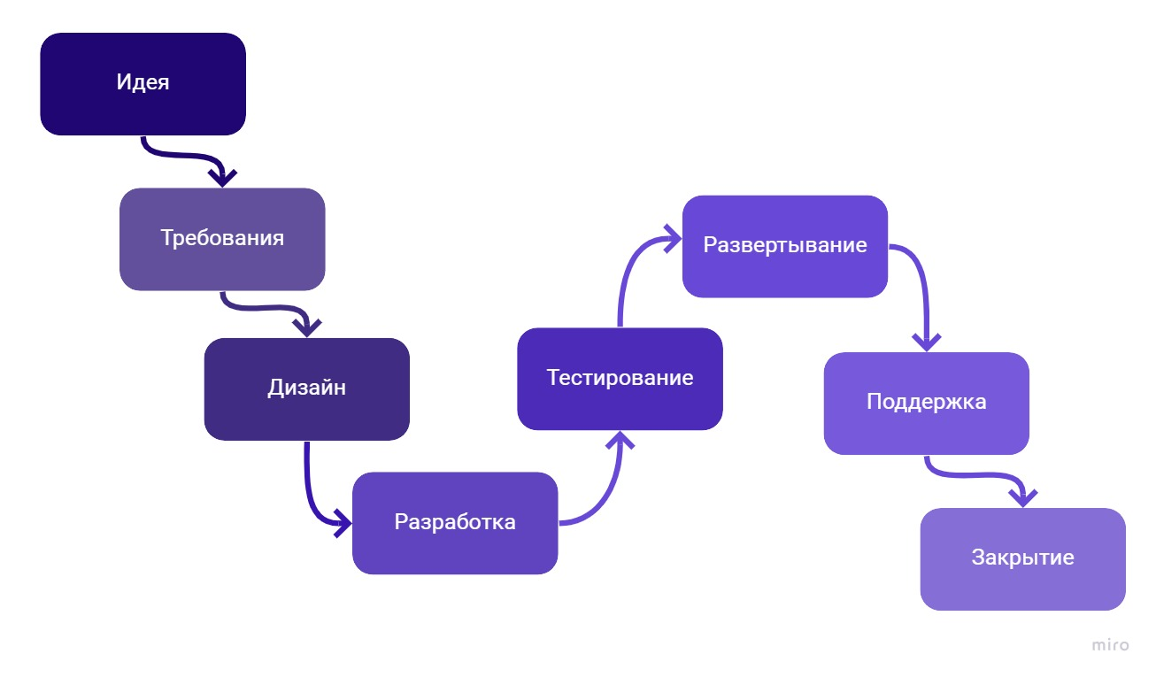Жизненный цикл ПО (SDLC)