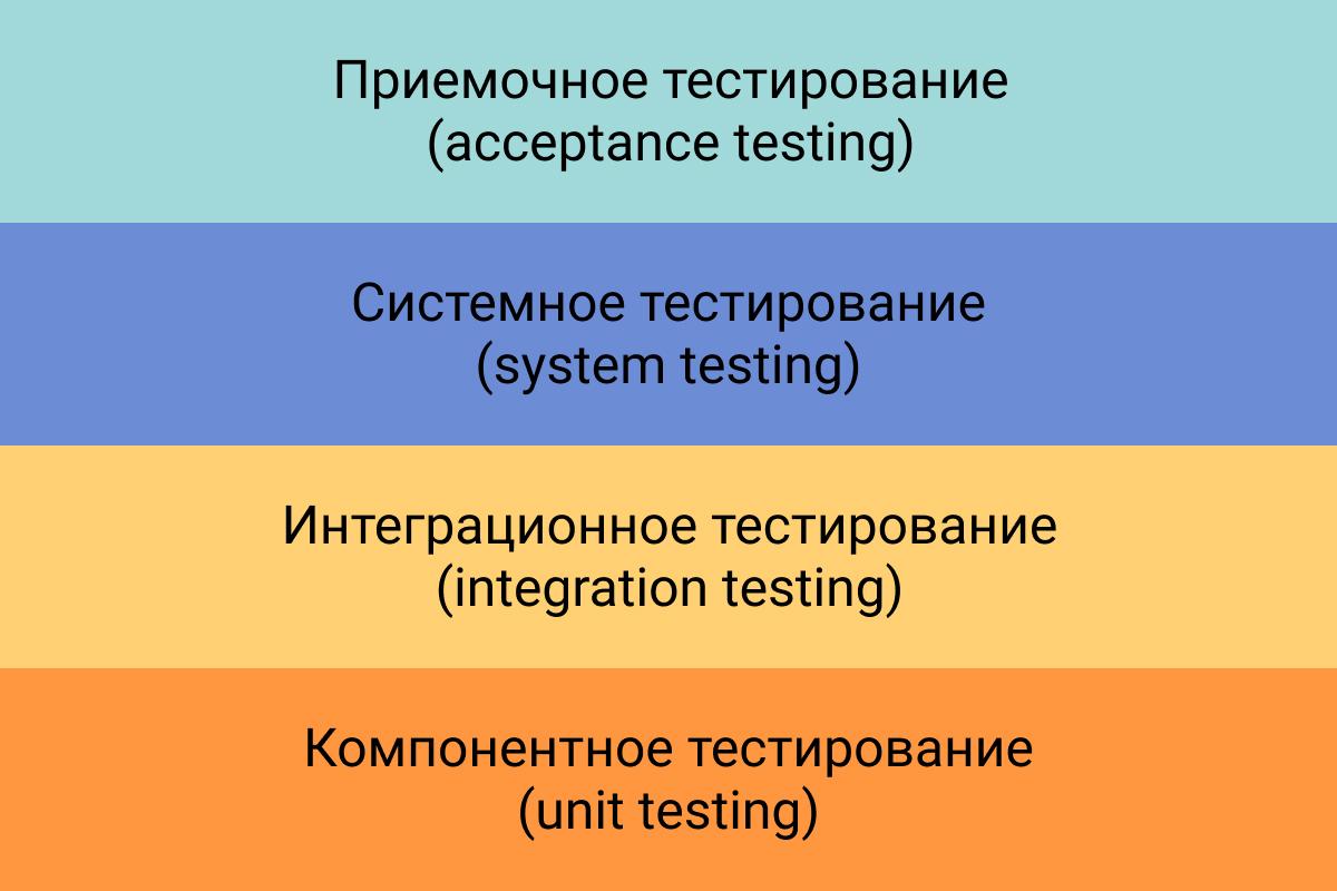 Уровни тестирования