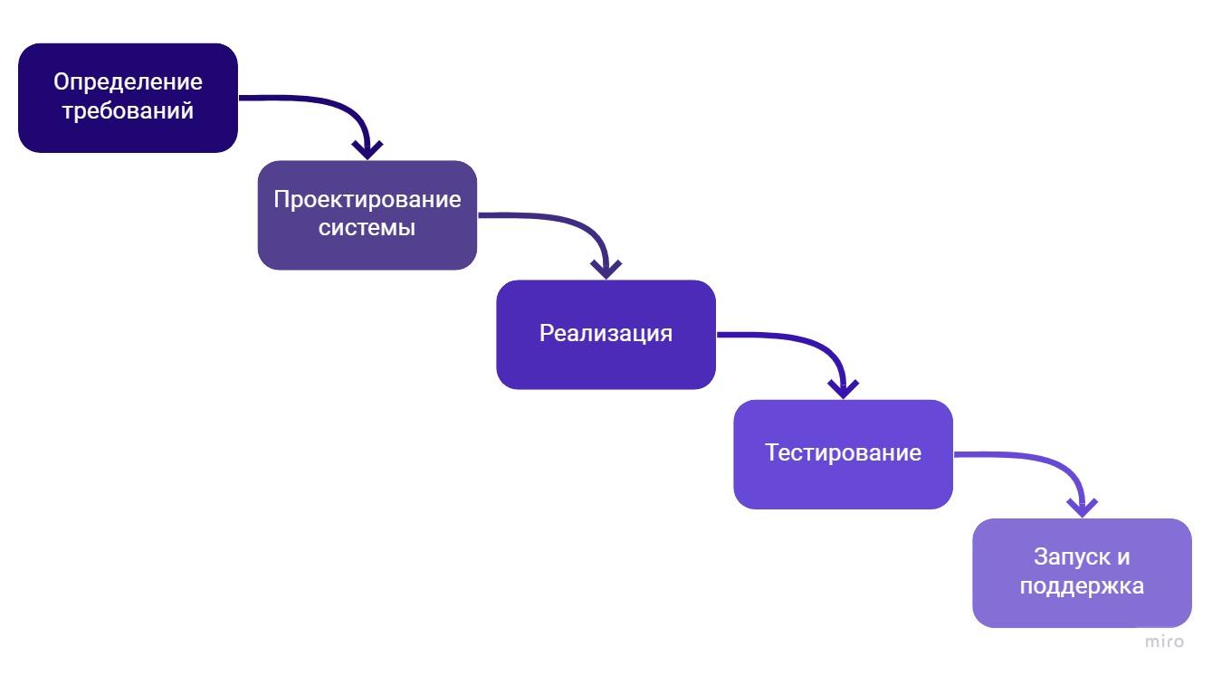 Каскадная модель разработки